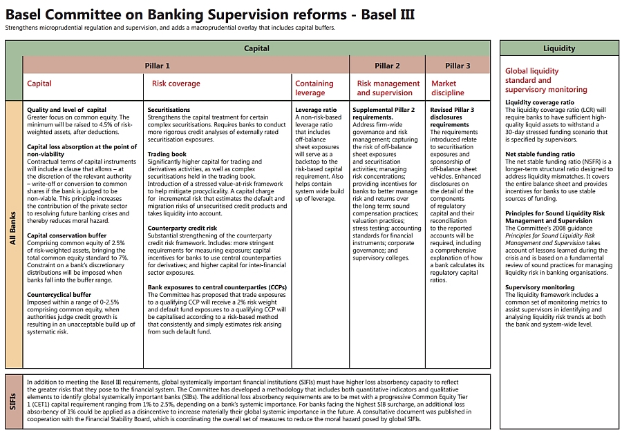 the new basel accord implication for The structure of the new basel accord-ii  the new accord stresses the importance and the need for supervisors of bank to  28 macroeconomic implication of.